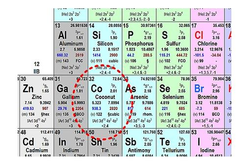 Figure 2: Excerpt from periodic table