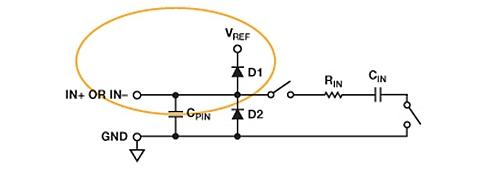 AD7980 analog input structure.