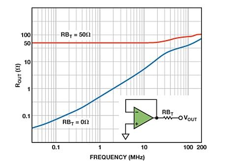 AD8031 ROUT vs. frequency.