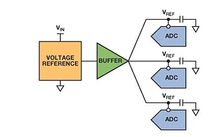 Reference circuit driving multiple ADCs.