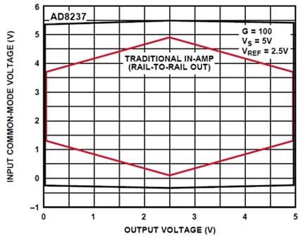 Input common-mode voltage vs. output voltage.