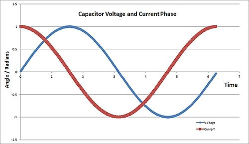 current voltage relationship for a capacitor