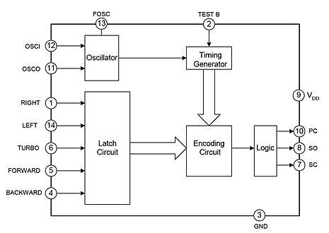 Diagrama de bloques interno PARA CARRO DE RADIO CONTROL
