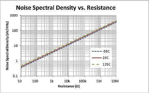 Noise density vs. resistance