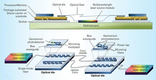 The typical Silicon photonics (SiP) system. 