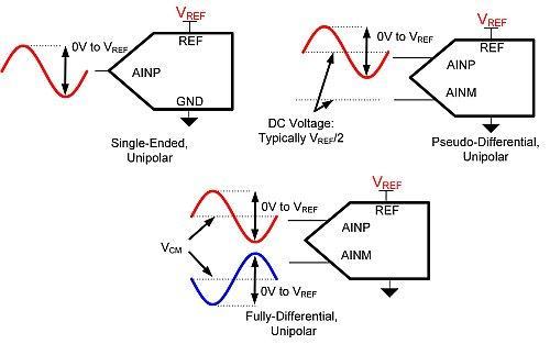 SAR ADC input types.