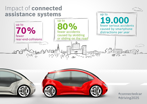The effect of connected cars on drives and passenger safety (Study 'Connected Car Effect 2025' Picture: Bosch)