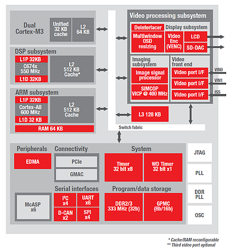 A functional block diagram of a microprocessor for automotive applications 'enabling automotive safety analytics systems to process digital information from sources like digital camera sensors, lasers, radar and other sensors to perform tasks such as forward-facing warning systems, drowsiness sensors or intelligent parking assistance. The processed information can be displayed on screens or announced via acoustical warning signals.' (Source: Texas Instruments)