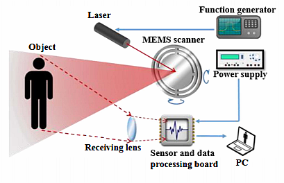 Reference 1 LIDAR system with MEMS (Image courtesy of Reference 1)