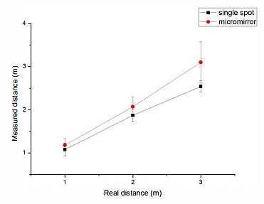 Measured distance values using a single laser spot and scanning laser via a MEMS scanner. (Image courtesy of Reference 1)