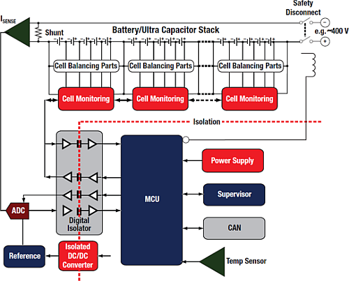 The integrated system solution for BMS (Battery Management Systems) by Texas Instruments Company for HEV (Hybrid and Electric Vehicles). (Source: Texas Instruments)