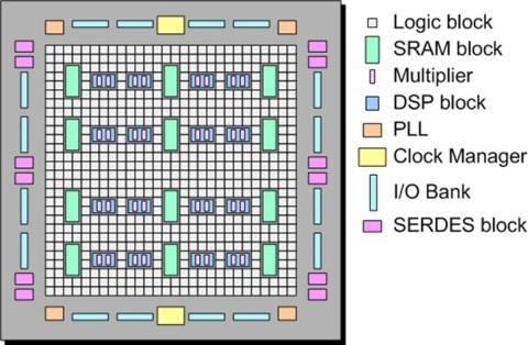 A more sophisticated FPGA architecture.