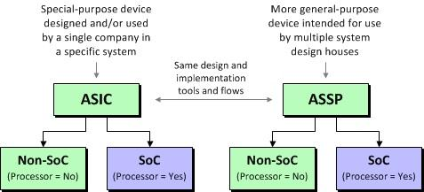 The relationship between ASICs and ASSPs and SoCs.