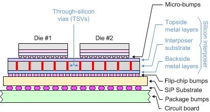 Active-on-passive 3D IC/SiP using a silicon interposer and TSVs.