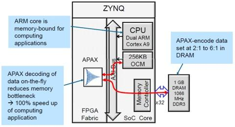 APAX for the Zynq All Programmable SoC.