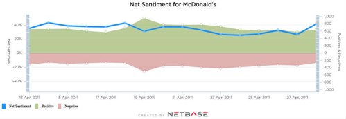 The green shaded area is positive sentiment about McDonald's on social media, the bigger the better. The pink area is negative sentiment, the smaller the better. The blue line is the overall sentiment. Source: NetBase.