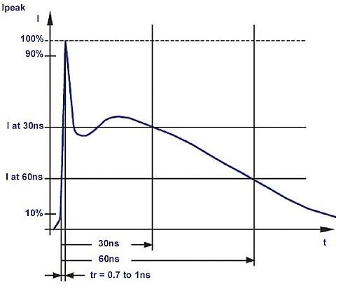 A generalized ESD pulse, whose amplitude can easily reach 30A or more.