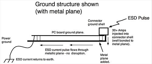 Adding a metal plane under the existing circuit board provides an alternative low-impedance path to earth.