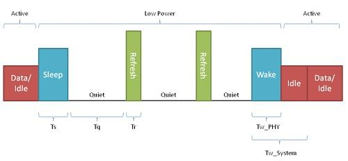 The states of Energy Efficient Ethernet are idle, sleep, refresh, and wake.