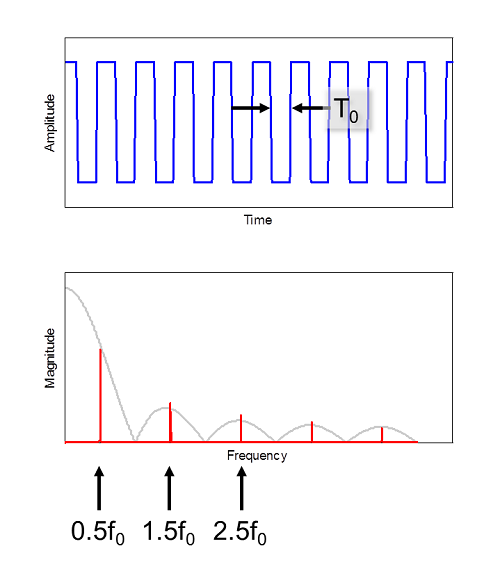 Figure 2. A square wave's frequency spectrum consists of the fundamental frequency and odd harmonics only.