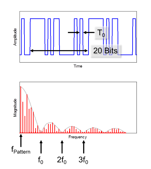 Figure 3. A k28.5 data pattern and its frequency spectrum.