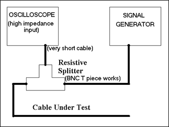 A TDR is really an oscilloscope with a signal generator.(Source: ePanorama.net)