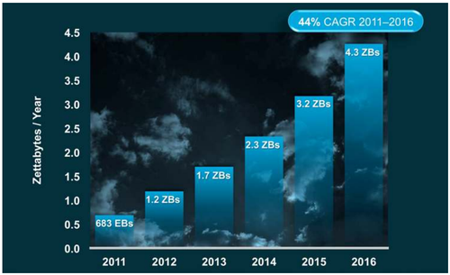 In its Global Cloud Index, Cisco summarizes the forecast for datacenter IP traffic growth from 2011 to 2016.