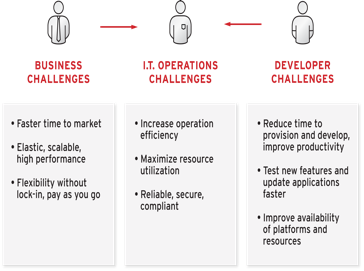 IT operations face pressures from both business and line-of-business development teams.
