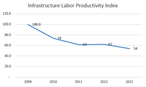 Infrastructure Labor Productivity Index Benchmark (ILPI)
