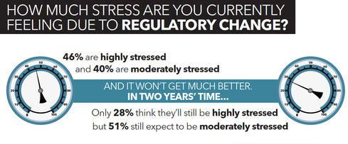 More than half of financial services executives expect to feelmoderate stress in two years.