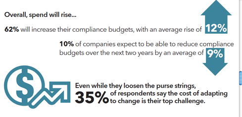 Compliance budgets have been increased by an average of 12%.
