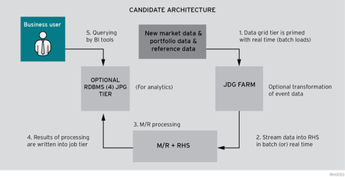 Overall flow of data in a generic risk management system.