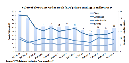 After several years of decline, exchanges experienced signs of recovery in the value of electronic order book share trading, which totaled $30 trillion for the first half of 2014, according to the WFE.