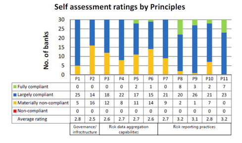 """Source: BCBS """"Progress in adopting the principles for effective risk data aggregation and reporting,"""" December 2013."""