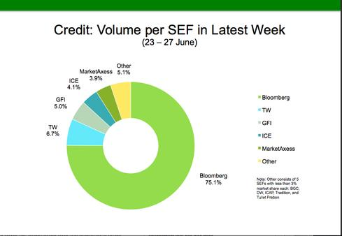 SEF volume for the week of June 23-27