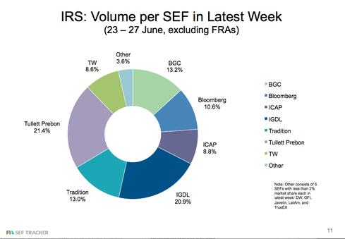 Interest Rate Swaps Per SEF for the Week of June 23-27.
