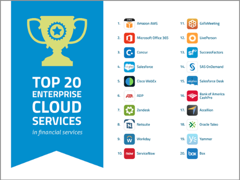 Amazon AWS, Microsoft Office 365, Concur, and Salesforce top Skyhigh's list of enterprise cloud services in financial services.