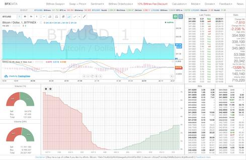 In a beta phase, Bitfinex is running on the AlphaPoint financial tech platform. This chart depicts bids and offers on the order book, volume of buys and sells, and the Bitcoin/USD relationship.