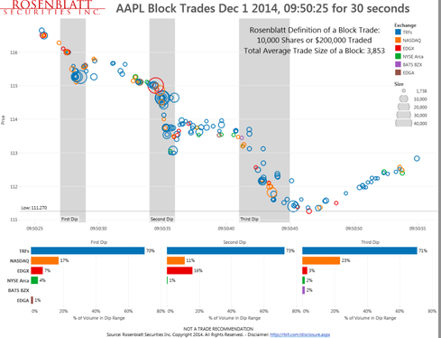 Using big data tools, Rosenblatt Securities identified three dips in Apple's share price on Dec. 1st, suggesting the price dips were due to institutional selling. Based on the firm's definition of block size, 17.6% of the volume occurred through block trades.