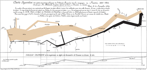 Minard's map of Napoleon's 1812 Russian campaign.  (Image: via Wikimedia Commons)