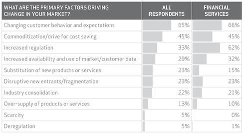 Chart courtesy Verizon