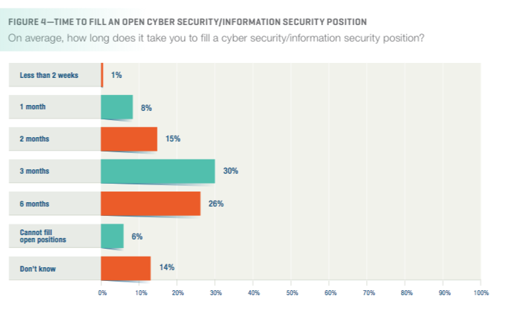 Long-Term Vacancies are the Norm According to survey data from ISACA, the majority of organizations struggle to fill their open cybersecurity positions today. Only about half of organizations report they can fill cybersecurity positions in under six months. Fewer than one in 10 organizations say they can speedily fill positions within a month of vacancy.   Image Source: ISACA