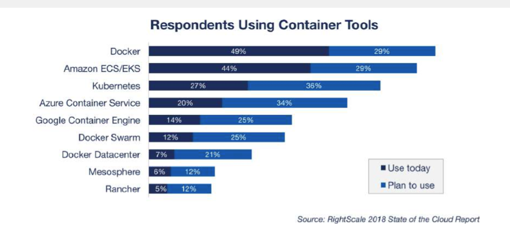 Containers Are De Facto Now Close to three in four organizations today use containers in production, according to a study by the Cloud Native Computing Foundation (CNCF). All of those without containers in production report plans to use them in the future. Meantime, an even more overwhelming 89% of organizations now use containers in proof of concepts. According to the RightScale '2018 State of the Cloud' report, a range of different container tools are in play. Image Source: RightScale 2018 State of the Cloud