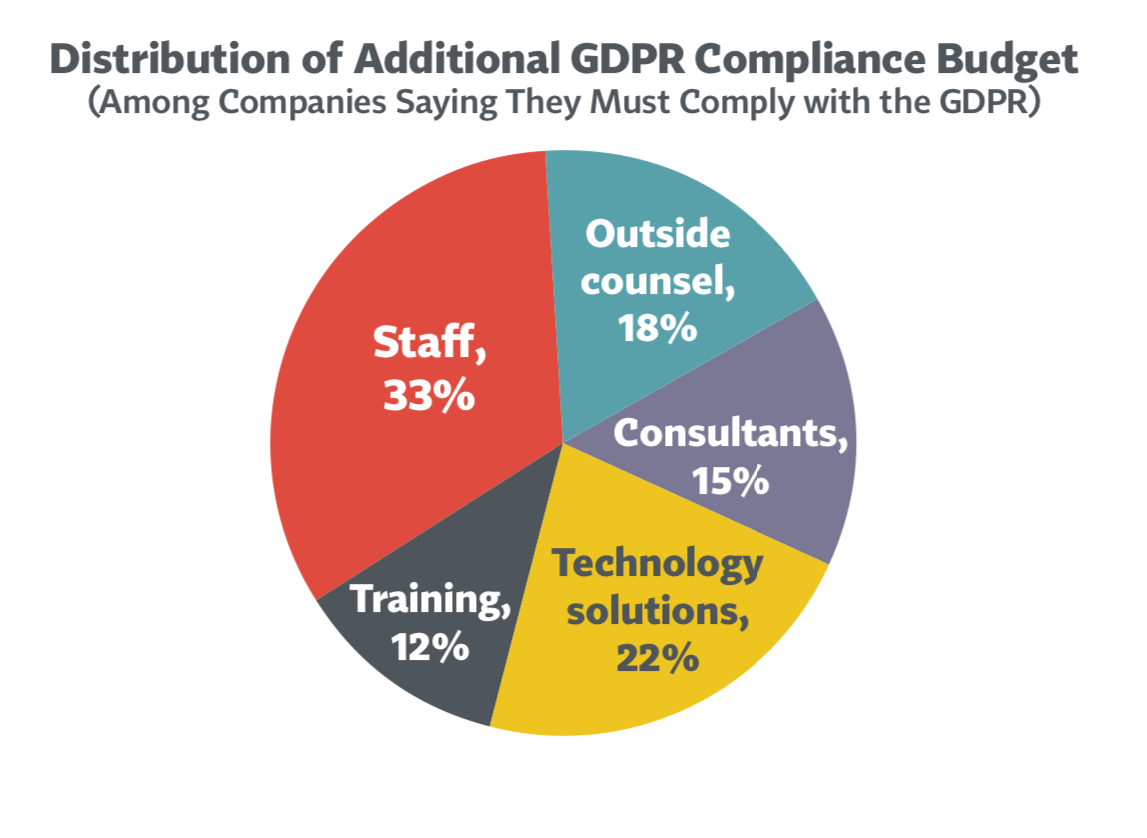 Enterprise Budgets Swell One thing is certain, and it's that enterprises are funneling a lot of cash toward continued GDPR compliance efforts. Forbes reporting went so far as to call GDPR a '$9 billion business shakedown,' with industry sources such as IAPP and EY also reporting the average spend per organization reaching about $3 million, with half of that coming this year and beyond. The spending was spread out among a range of categories, including internal people-hours, outside legal counsel, consulting, employee training, and new technology. Many experts expect the long-term budgetary impacts of sustained GDPR compliance to linger. The sustained spending will be particularly heavy in US companies that may not have had instituted certain privacy practices commonplace at European firms even prior to GDPR. According to IDC's Ryan O' Leary, the 'maximum impact' - spending on GDPR initiatives - in the US is actually expected in 2020. Meanwhile, another survey conducted by Thomson Reuters at the end of last year found about 38% of compliance budgets were dedicated to GDPR.  Image: IAPP and EY