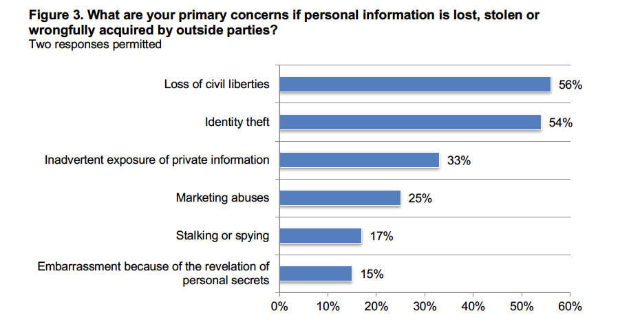 Why Data Privacy Matters to Consumers