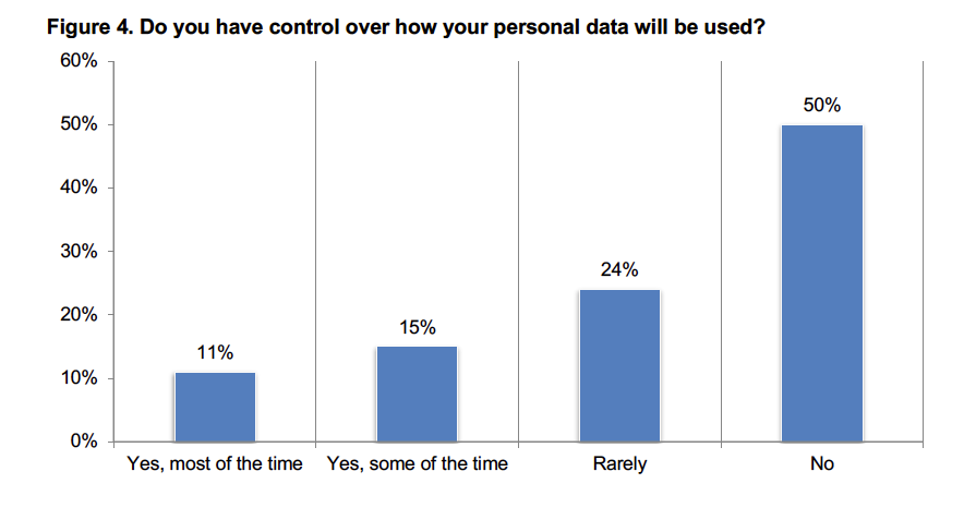 Consumers Still Feel Powerless An overwhelming percentage of consumers feel like they have very little control over their personal data, how it is collected, and how it is used. The Ponemon study shows that 74% of consumers say they rarely or never have control over how their personal data is used by third parties, whether private or a governmental organization. Some 46% of consumers say they consciously try to limit providing personal data when using online services. Image Source: Ponemon Institute/ID Experts