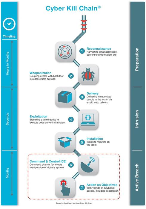 Deconstructing The Cyber Kill Chain