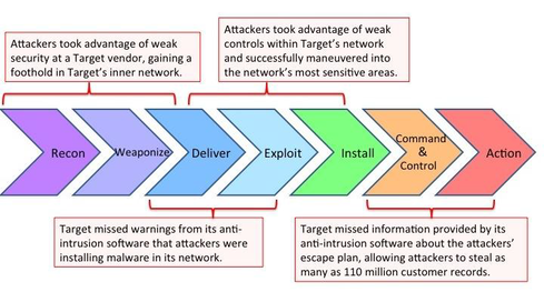 (Source: 'A 'Kill Chain' Analysis of the 2013 Target Data Breach,' March 26, 2014; US Senate Committee on Commerce, Science, and Transportation)