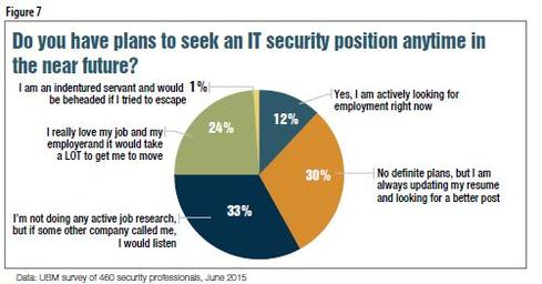 Source: State of Cybesecurity: Implications for 2015 ISACA/RSA Conference Survey