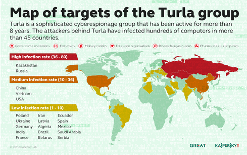 Source: Kaspersky Lab
